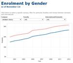 students_enrolment_gender